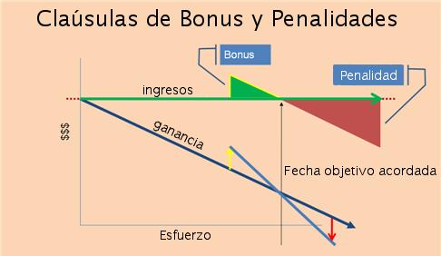 calusulas de bonus y penalidades