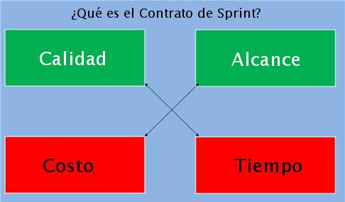 contrato de sprint