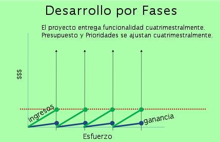 desarrollo por fases