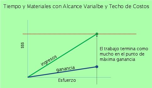tiempo y materiales con alcance variable y techo de costos