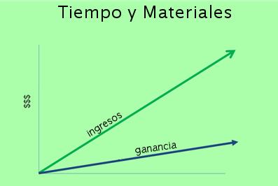 tiempo y materiales