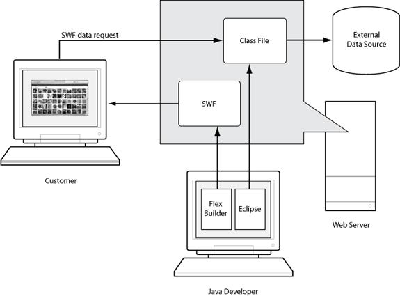 arquitectura Flex y Java