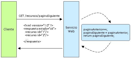 servicio web stateful