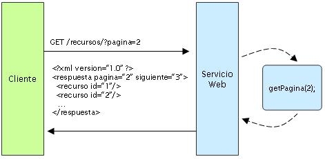 servicio web stateless