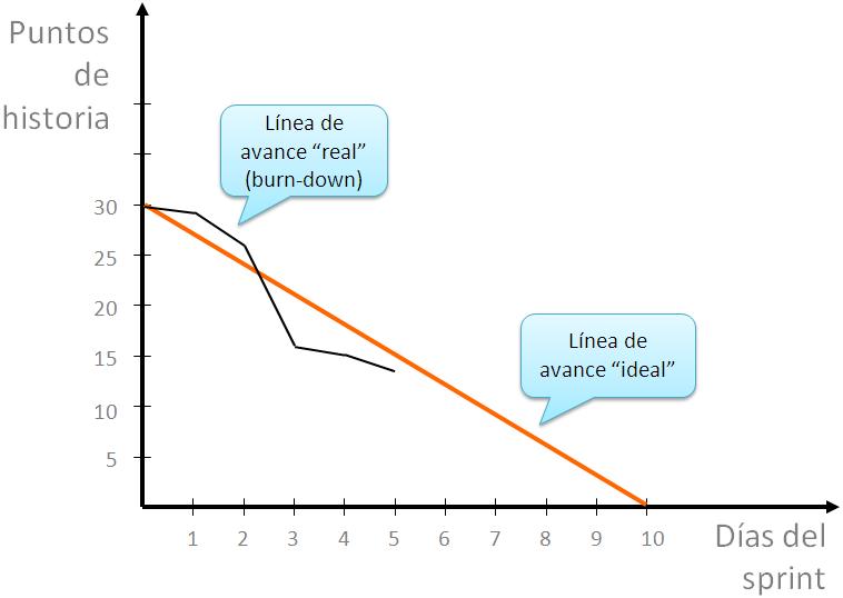 Gráfico de Burn-Down de Scrum