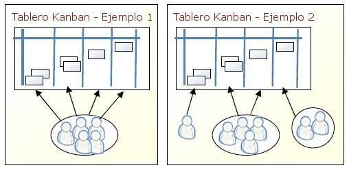 Equipos y Kanban