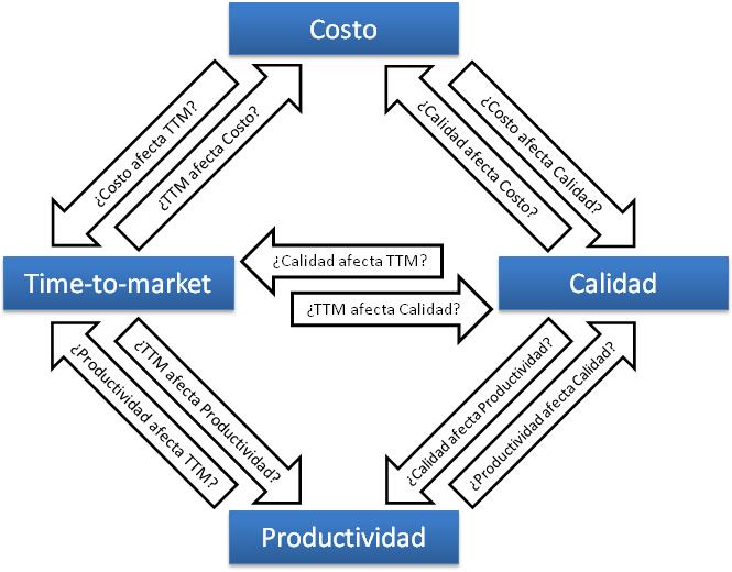 Gestión de productividad - causa y efecto