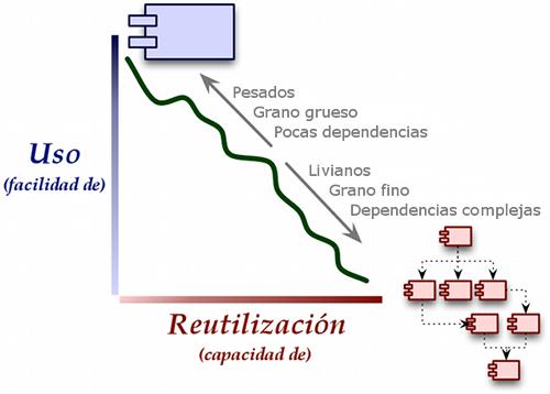 Uso vs. Reutilización
