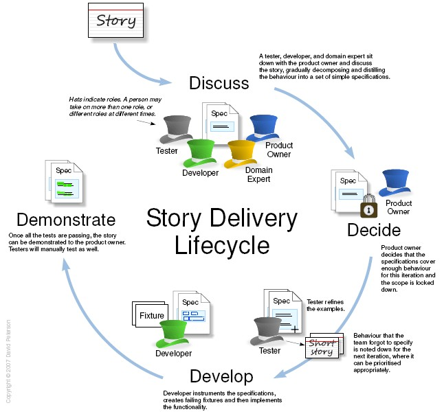 StoryDeliveryLifecycle.jpg